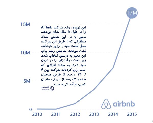 نمودار رشد شرکت airbnb