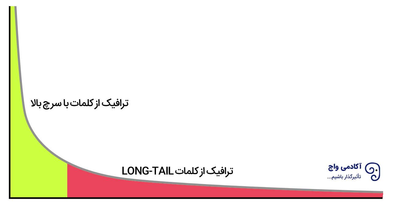 Long-tail در سئو چیست