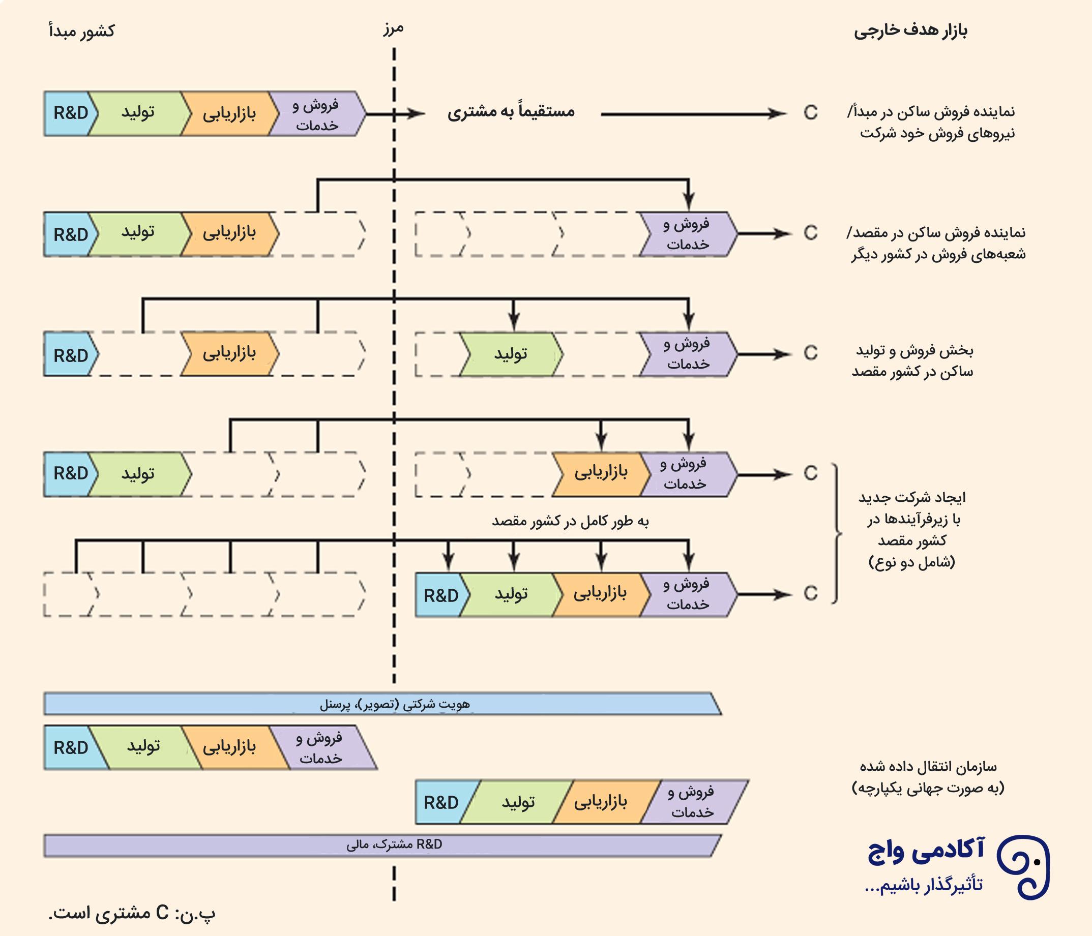 استراتژی ورود سلسله مراتبی
