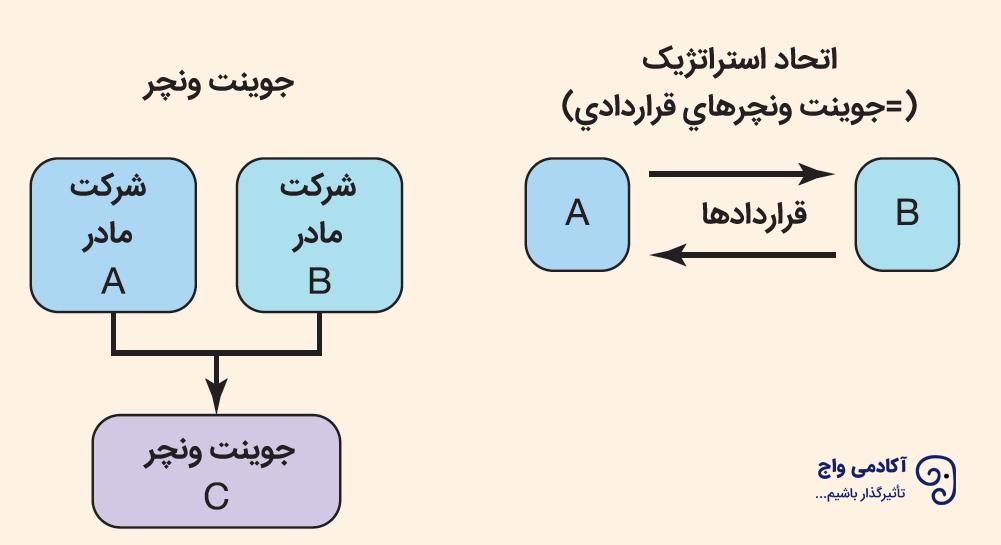 ساختار اتحاد استراتژیک-جوینتونچر