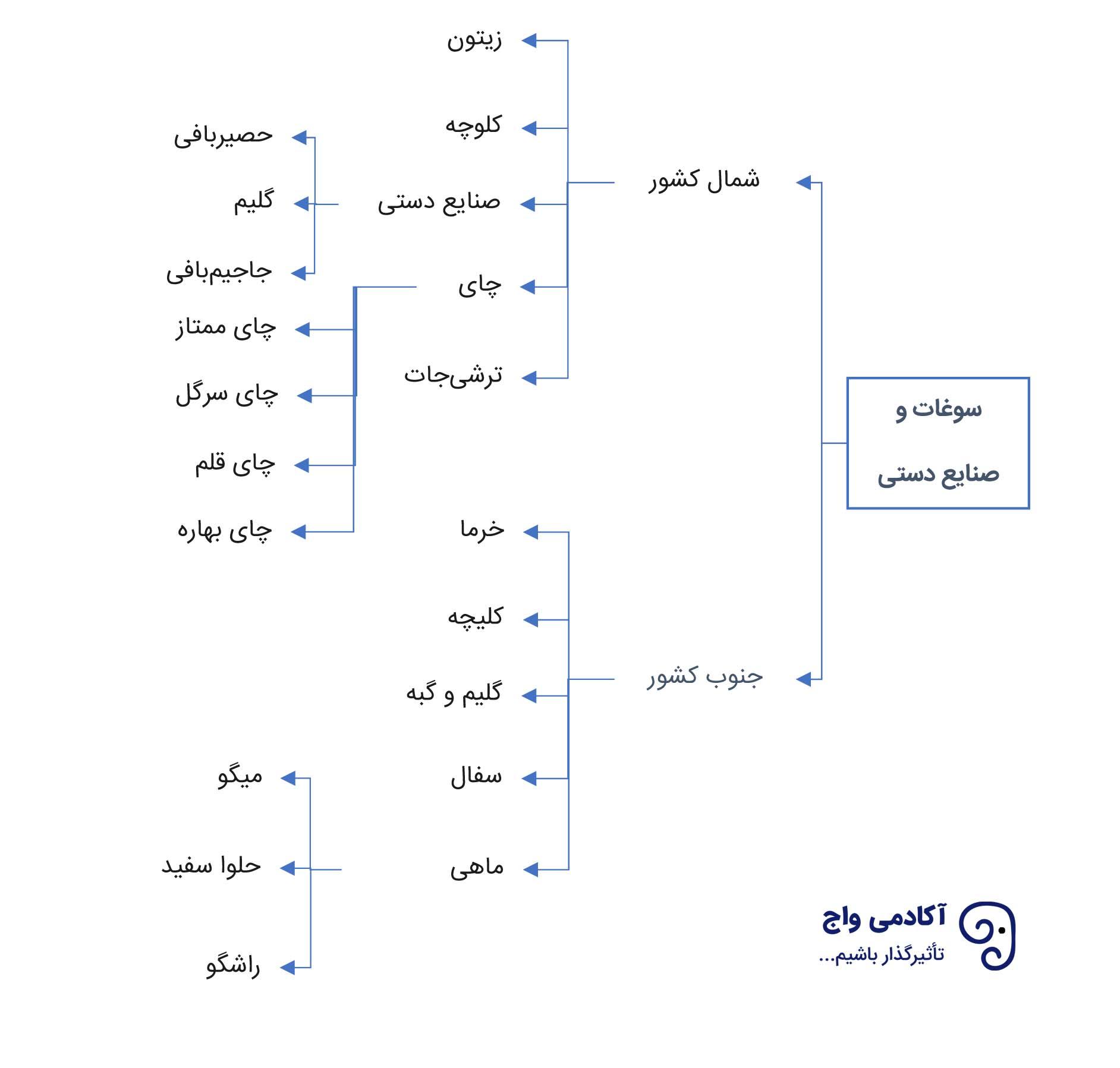 نمونه ساختار چینش کلیدواژهها بر اساس تم ایجاد شده
