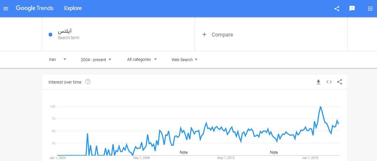 روند جستجوی کلیدواژه آیلتس در دوره چند ساله گوگل ترندز